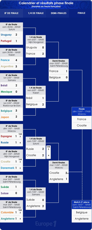 Coupe du monde 2018 calendrier et r sultats de la phase - Quarts de finale coupe de france ...