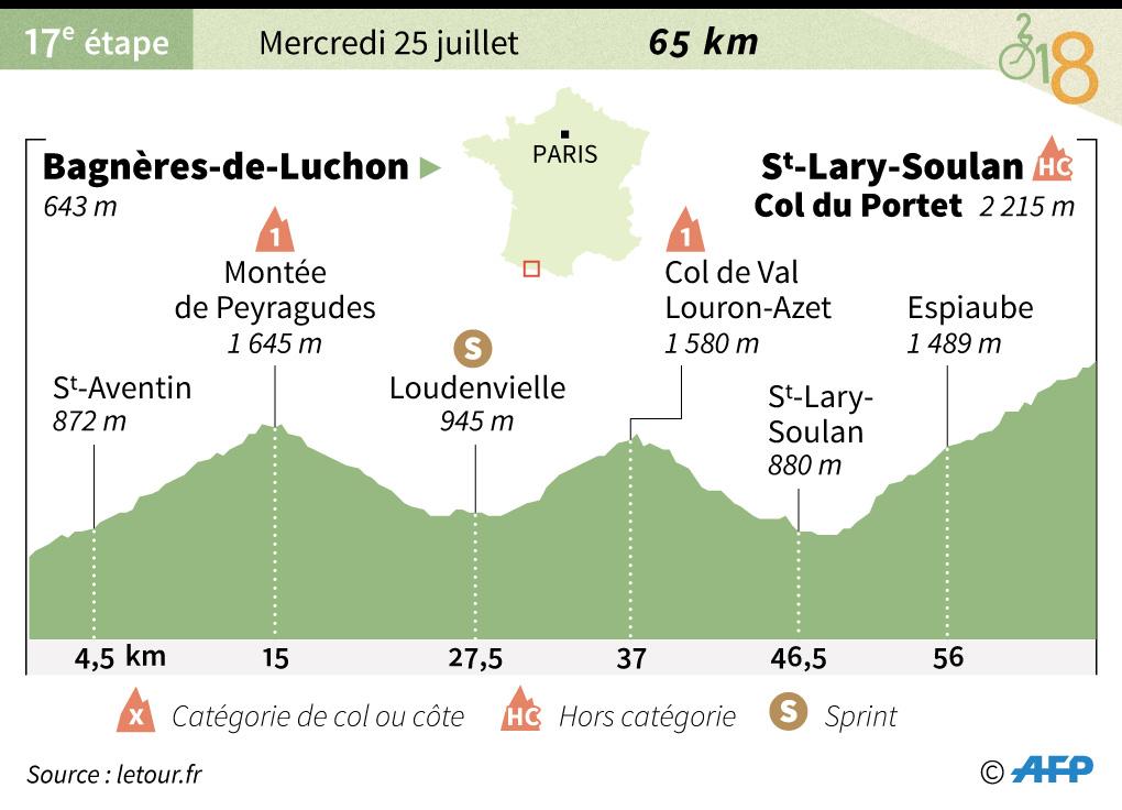 Tour De France Decouvrez Le Parcours De La 17eme Etape Entre